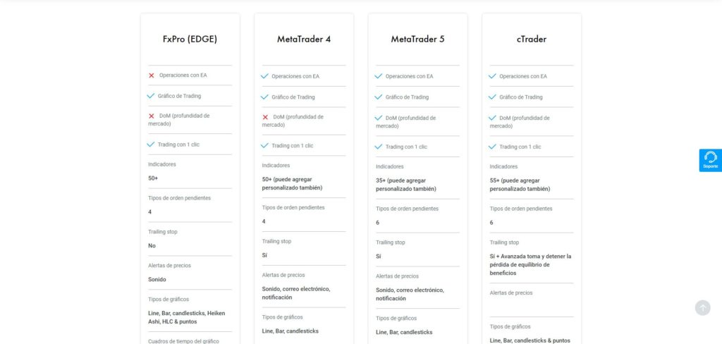 fxpro comparación de plataformas