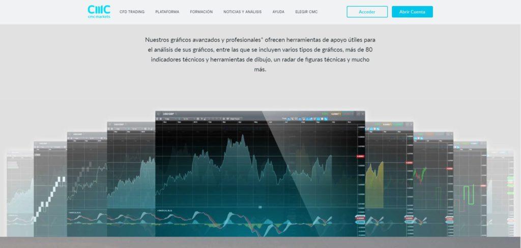 gráficos de cmc markets
