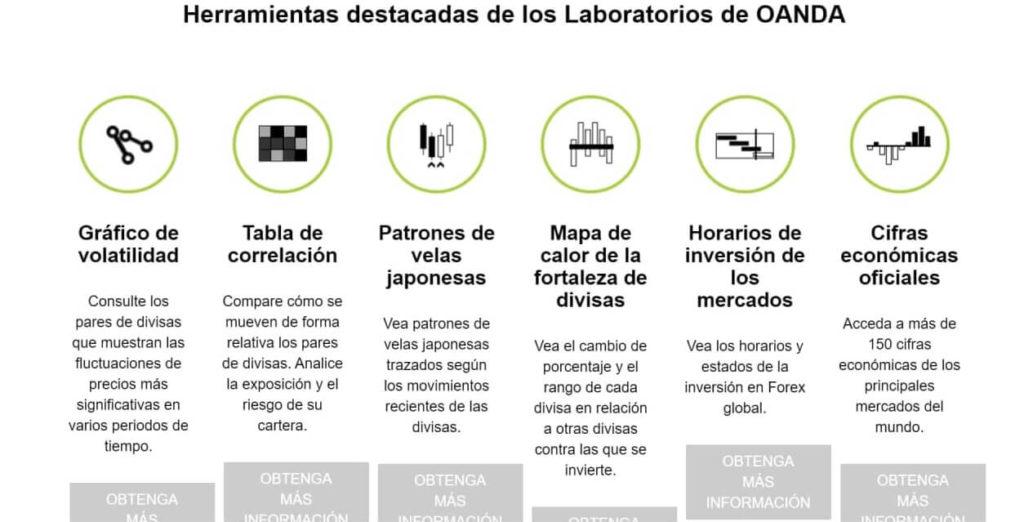 Las herramientas destacadas de los laboratorios de oanda
