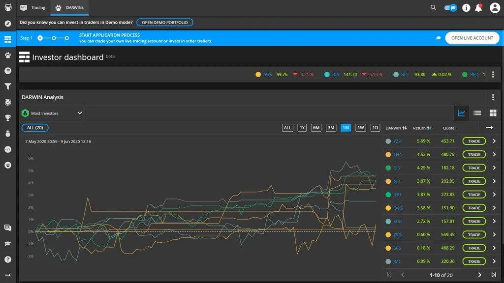 La plataforma de trading de darwinex